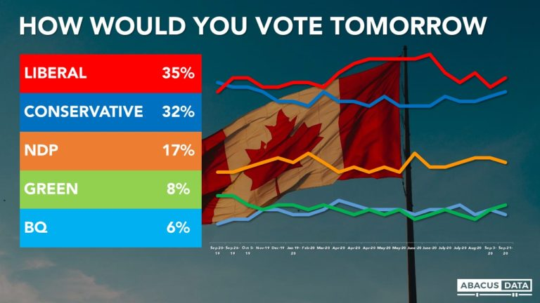 Liberals slightly ahead as the Throne Speech looms