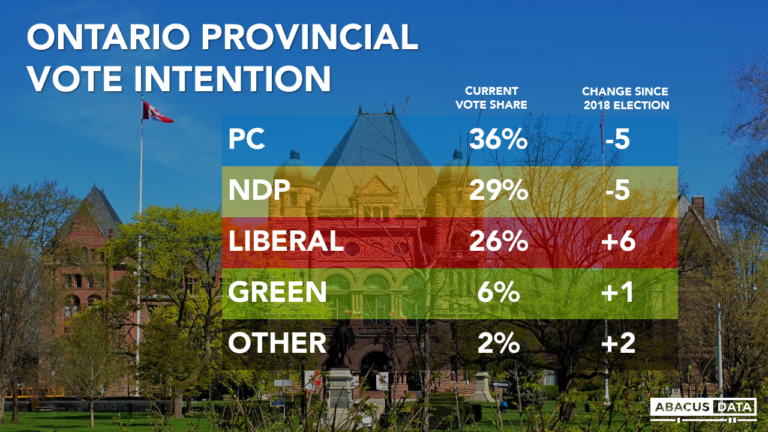Ontario PCs lead by 7 even as Ford Government approval drops 8 points