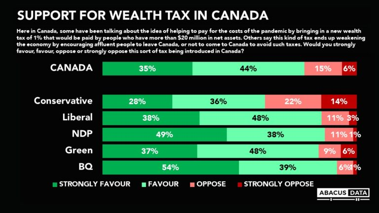 Wealth tax? Canadians like the idea.