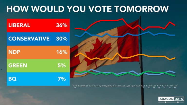 Liberals lead by 6 nationally, as COVID-19 gains as top issue