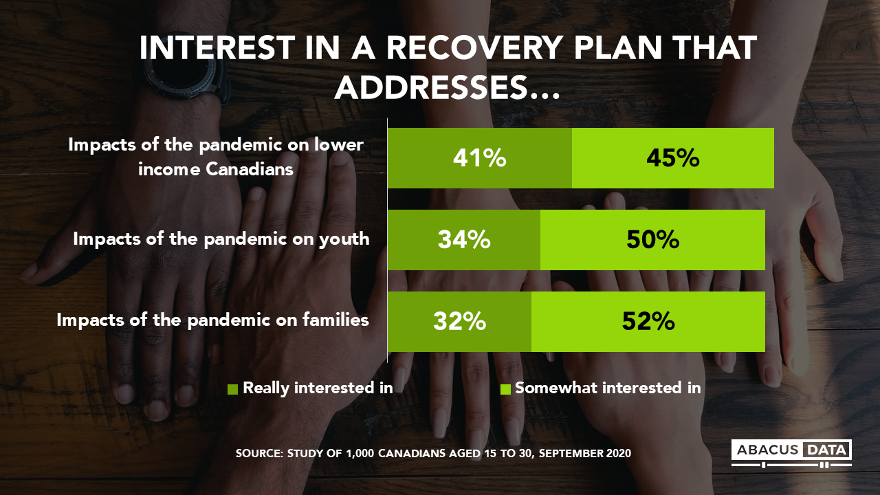 Interest in a Recovery Plan that addresses
