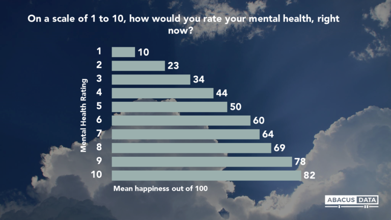 The Happiness Monitor- Happiness & Mental Health