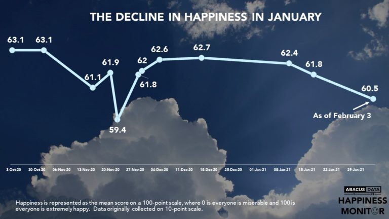 Pandemic + Winter Blues= Drop in Happiness?