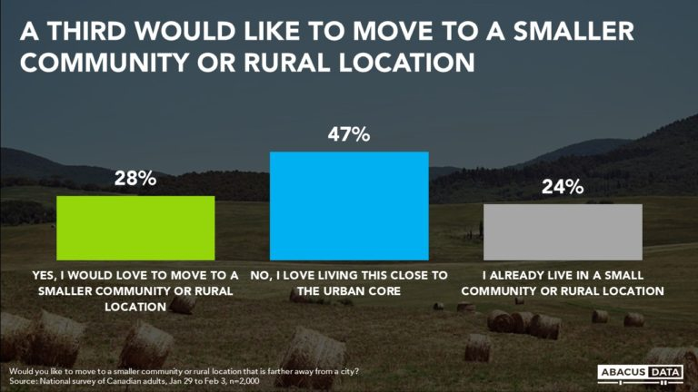 Moving to the country? More than 1 in 4 would love to do it.