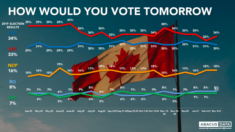 Liberals regain lead as the mood of the country brightens