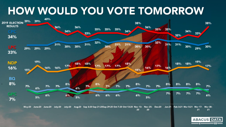 Liberals open up an 8-point lead over the Conservatives as O'Toole's negatives keep rising