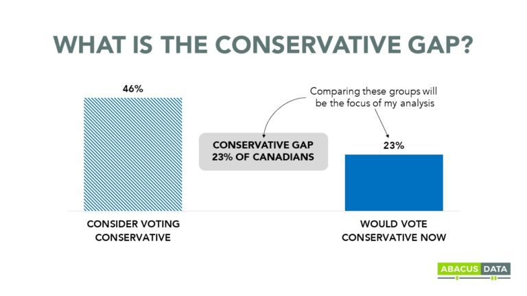How can Canada's Conservative Party grow support? A gap analysis