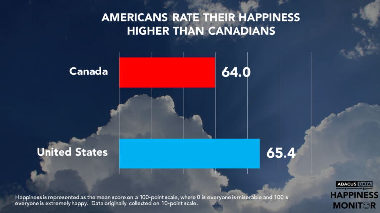 Are Canadians Happier than Americans?