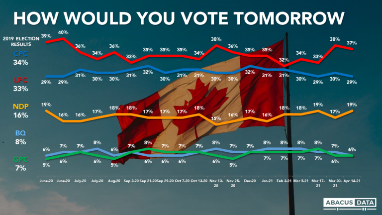 A grim mood as Canada grapples with another COVID wave: Liberals maintain lead over the Conservatives