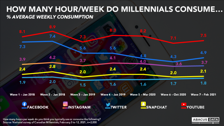 How do you reach Millennials?