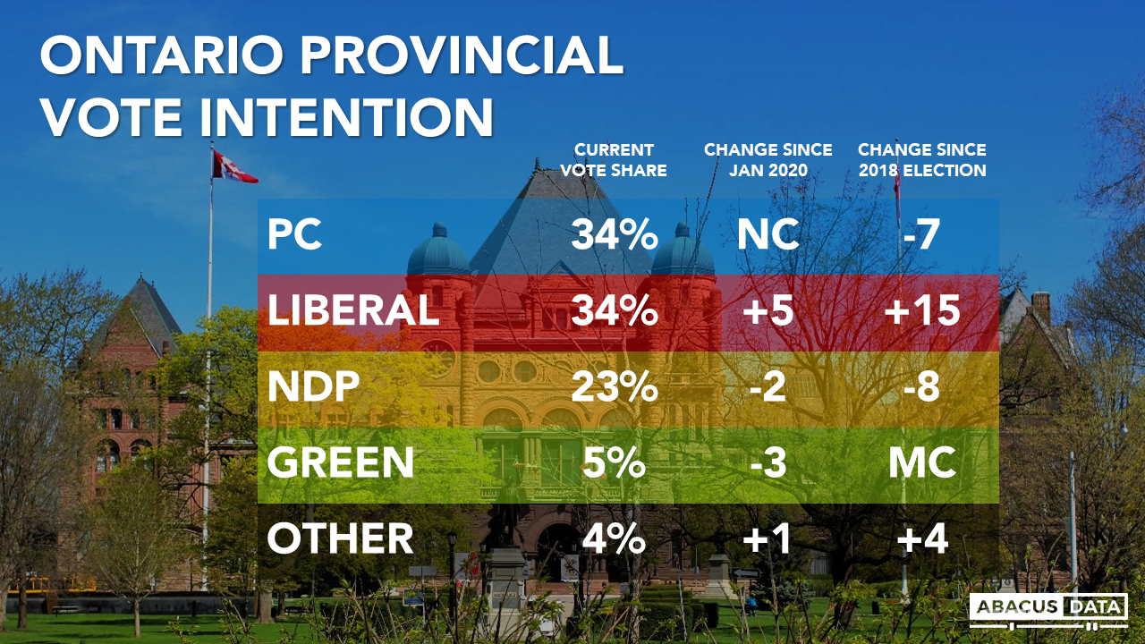 Abacus Data |   Ontario PCs and Liberals tied as frustration over vaccine rollout and 3rd wave rises