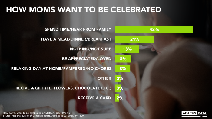The Best and Worst Mother's Day Gifts