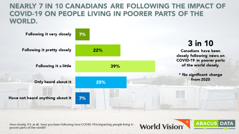 Canadians recognize we need to stop COVID everywhere, before this pandemic ends.