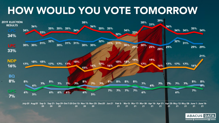 Liberals lead by 5 but NDP makes big gains