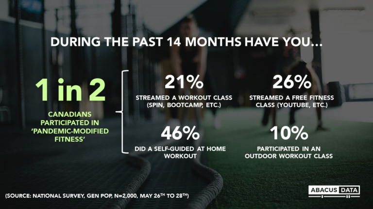 Pandemic Fitness: From gym closures to Zoom workouts