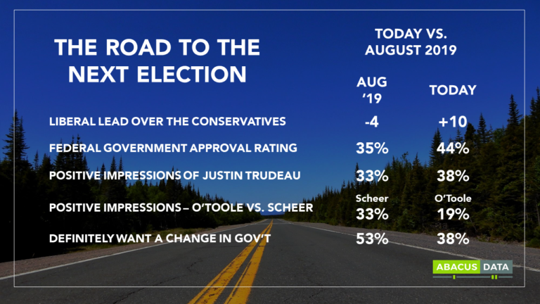 Liberal fortunes strengthen; Conservatives shed 5 points in a month
