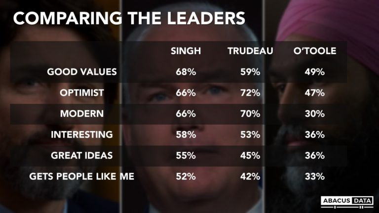 How Canadians view the federal party leaders