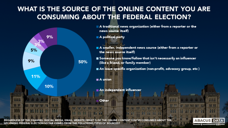 Abacus Election Bulletin: Which online sources are we using to learn about the federal election?