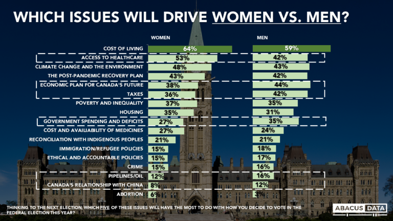 Abacus Election Bulletin: Top issues for men vs. women in this election.
