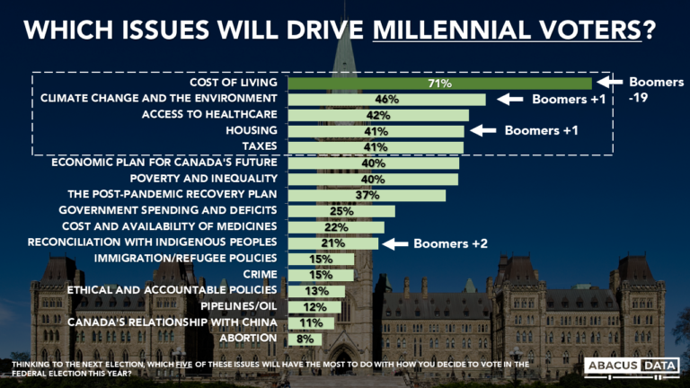 Abacus Election Bulletin: Cost of living important for all generations, especially millennials
