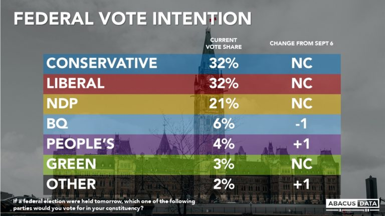 One week to go: Conservatives and Liberals still locked in a tie but Liberals open up clear leads in Ontario and Quebec