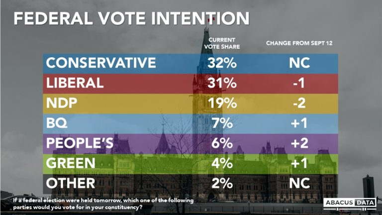 Abacus Data's Final Poll: Conservatives and Liberals are statistically tied on the eve of Election Day in Canada
