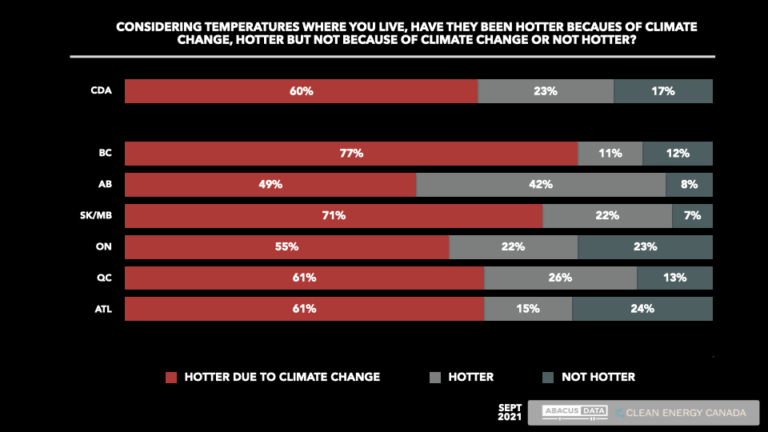 Fires and heat waves creating urgency around climate issue